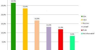 CDA Vaals winnaar Gemeenteraadsverkiezingen 2018